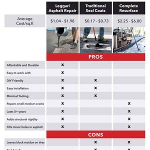 Leggari Asphalt Repair vs Traditional Seal Coat vs Complete Resurfacing